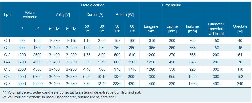Date tehnice echipament filtrare vapori ulei seria C
