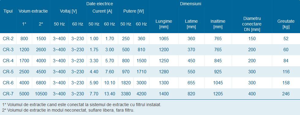 Date tehnice sistem filtrarea aerului industrial CR