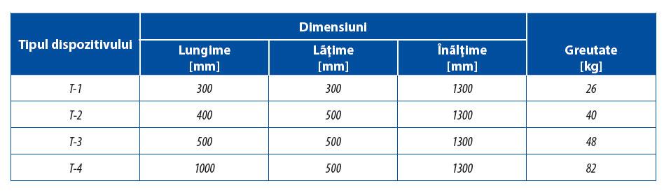 Tabel date tehnice masa cu inductie pentru curatare