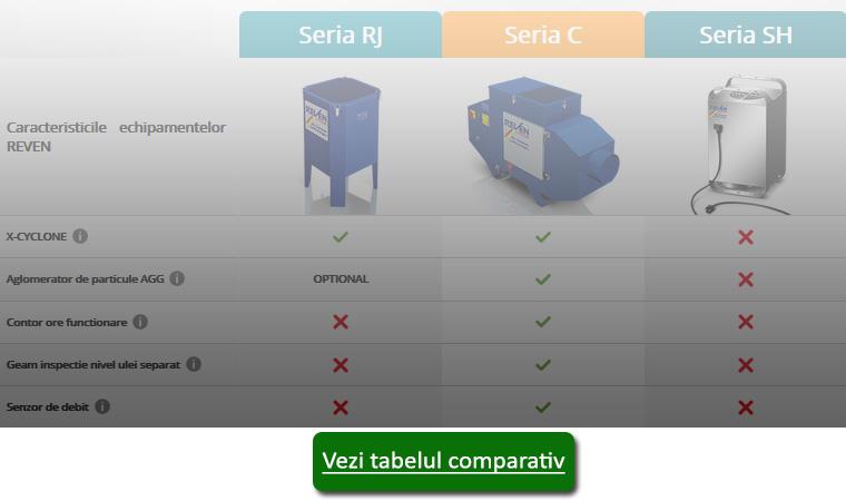 Tabelul comparativ intre echipamentele REVEN