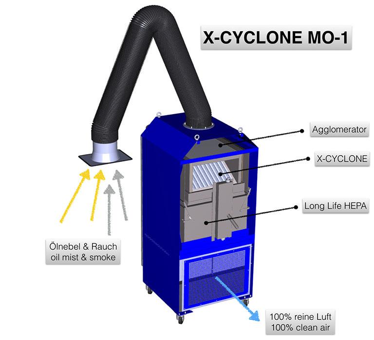 Echipament filtrare ceata ulei fum sudura taiere laser