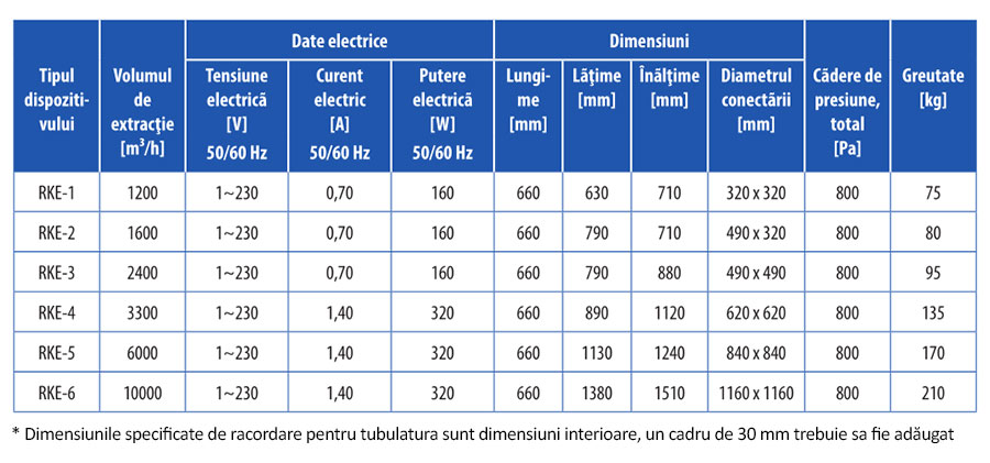 Detalii tehnice echipament electrostatic