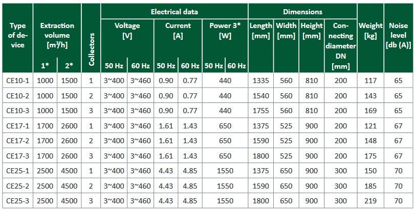 echipamente-electrostatice-filtrare-vapori-aerosoli-ulei-cnc-uri-reven-ce
