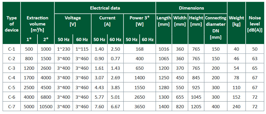 Date-tehnice-sistem-filtrare-ceata-emulsie